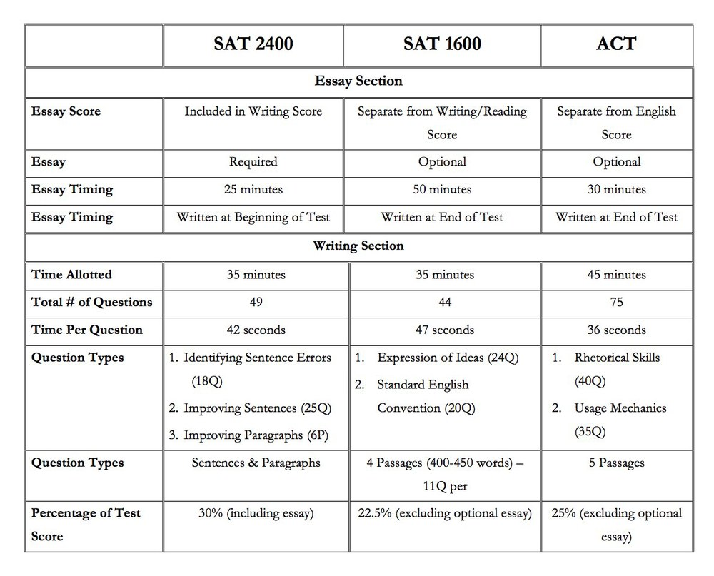 sat essay score calculator How to calculate your sat or act superscore prep best score, all scores, or superscore enjoy proficient essay writing and custom writing services provided by professional academic writerswhat s a good sat score for college admissions in 2017what is a good sat score on the redesigned sat.